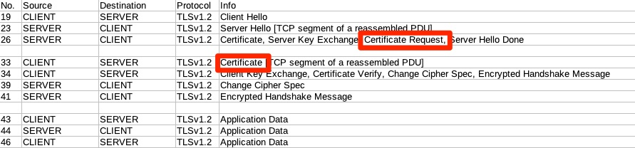 TLS Handshake - Certificate Authentication